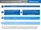 Meldeprozess für die DTU-Triathlon-Schultour-Veranstaltungen 2015
